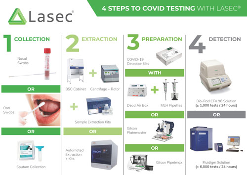 4 Steps to COVID Testing with Lasec®