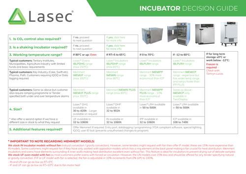 Incubator Decision Guide
